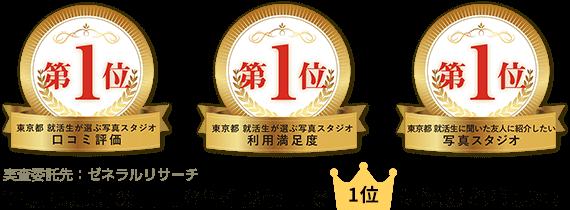 東京都就活生に聞いた友人に紹介したい写真スタジオ第1位。東京都就活生が選ぶ写真スタジオ利用満足度第1位。東京都就活生が選ぶ写真スタジオ口コミ評価第1位。証明写真館の口コミ評価3部門で1位に選ばれました!実査委託先:ゼネラルサーチ。